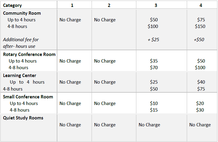 Table of fees for booking